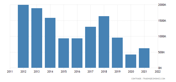 ecuador exports peru