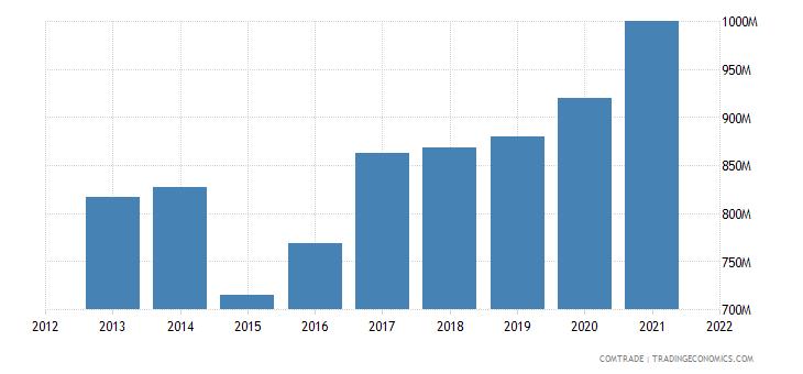 ecuador exports russia