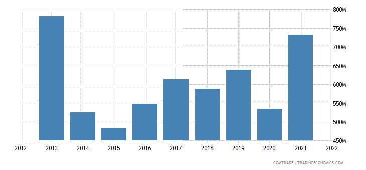 ecuador exports spain