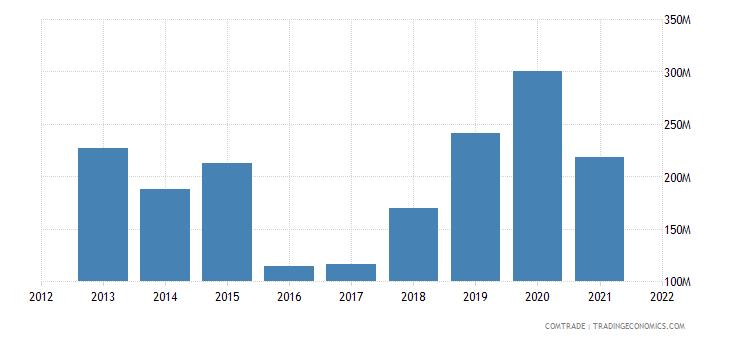 ecuador exports turkey