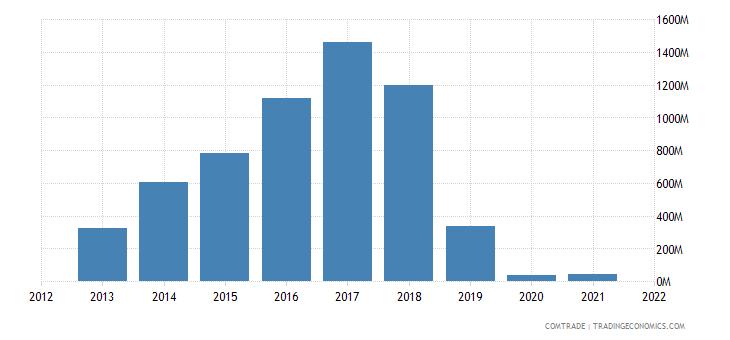 ecuador exports vietnam