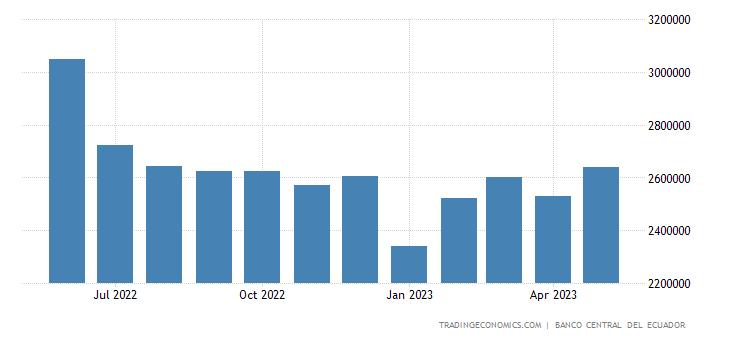 Ecuador Exports