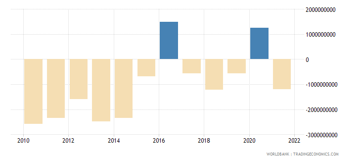 ecuador external balance on goods and services constant lcu wb data