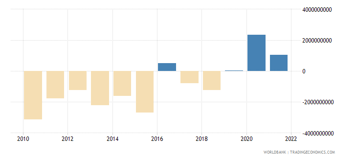 ecuador external balance on goods and services us dollar wb data