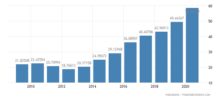 ecuador external debt stocks percent of gni wb data