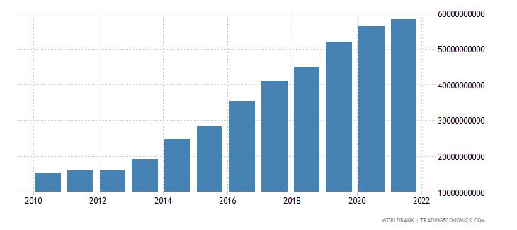 ecuador external debt stocks total dod us dollar wb data