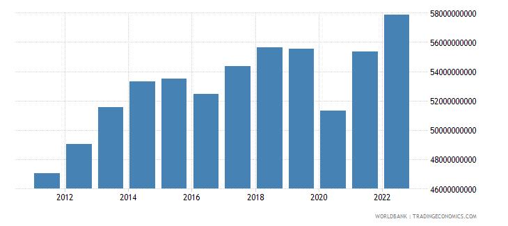 ecuador final consumption expenditure constant lcu wb data