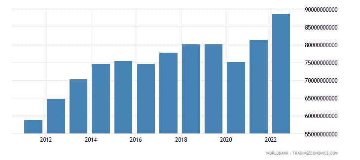 ecuador final consumption expenditure current us$ wb data