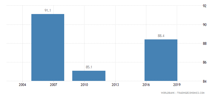 ecuador firms formally registered when operations started percent of firms wb data