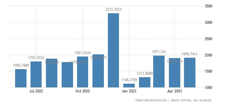 Ecuador Fiscal Expenditure