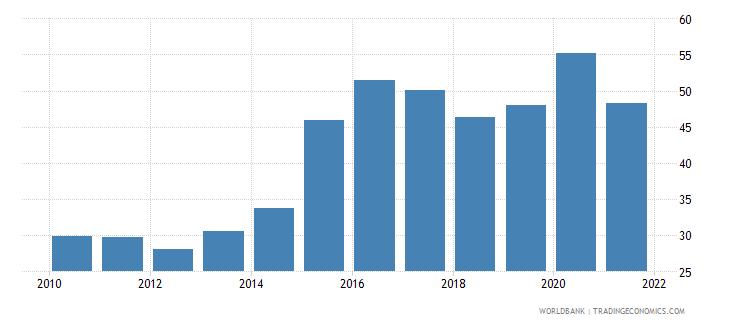 ecuador food exports percent of merchandise exports wb data