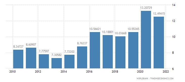 ecuador food imports percent of merchandise imports wb data