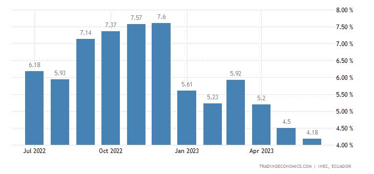 Ecuador Food Inflation