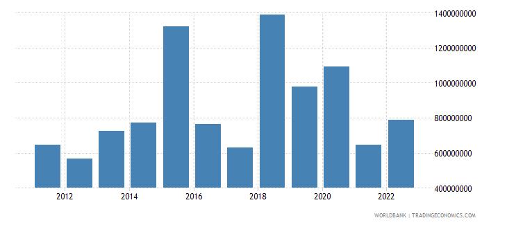 ecuador foreign direct investment net inflows bop us dollar wb data