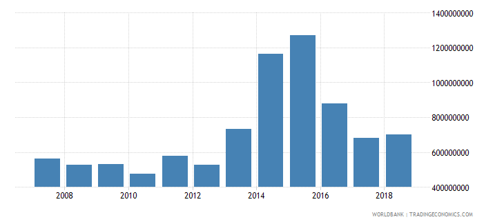 ecuador foreign direct investment net inflows in reporting economy drs us dollar wb data