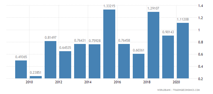 ecuador foreign direct investment net inflows percent of gdp wb data