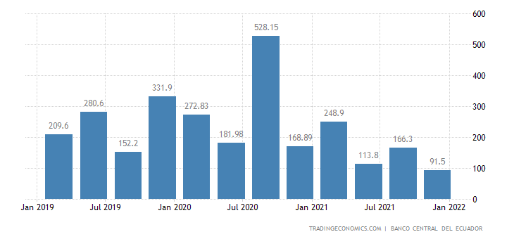 Ecuador Foreign Direct Investment - Net Inflows