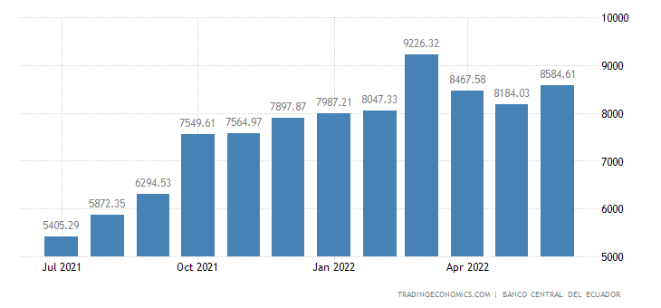 Ecuador Foreign Exchange Reserves