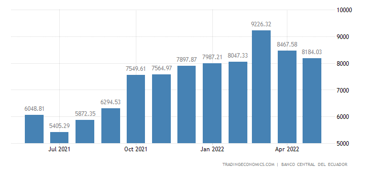 Ecuador Foreign Exchange Reserves