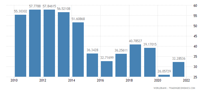 ecuador fuel exports percent of merchandise exports wb data