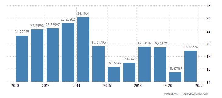 ecuador fuel imports percent of merchandise imports wb data