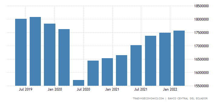 Ecuador GDP Constant Prices