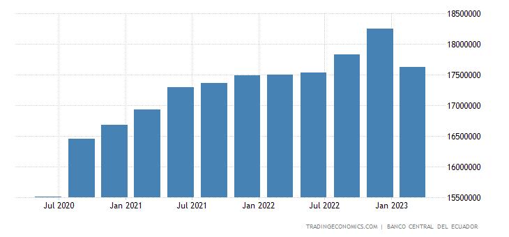 Ecuador GDP Constant Prices
