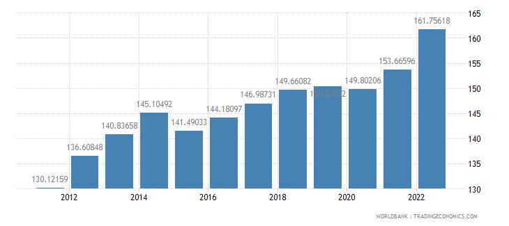 ecuador gdp deflator base year varies by country wb data