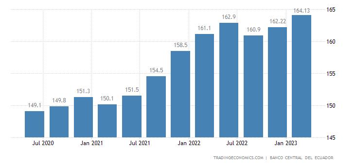 Ecuador Gdp Deflator