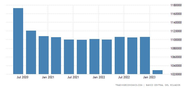 Ecuador GDP From Construction