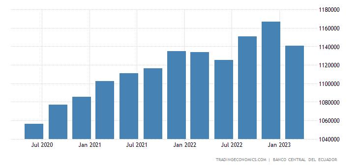 Ecuador GDP From Services