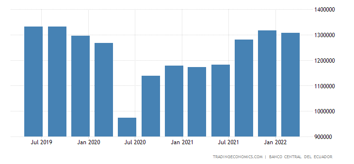 Ecuador GDP From Transport