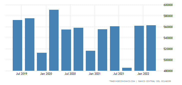 Ecuador GDP From Electricity and Water Supply