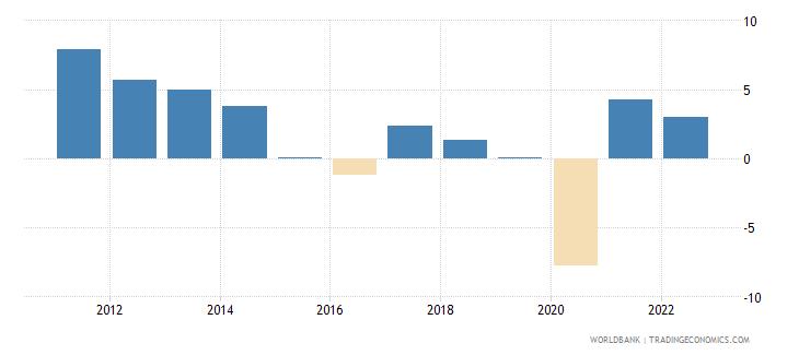 ecuador gdp growth annual percent 2010 wb data