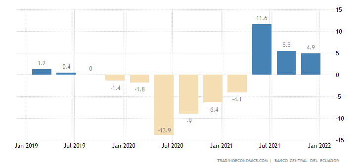 Ecuador GDP Annual Growth Rate
