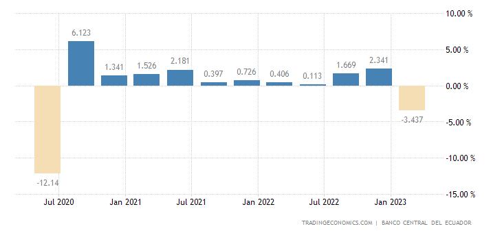 Ecuador GDP Growth Rate