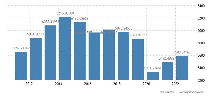 ecuador gdp per capita constant 2000 us dollar wb data