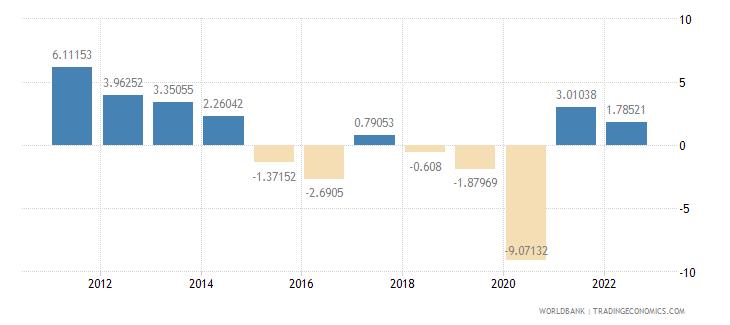 ecuador gdp per capita growth annual percent wb data