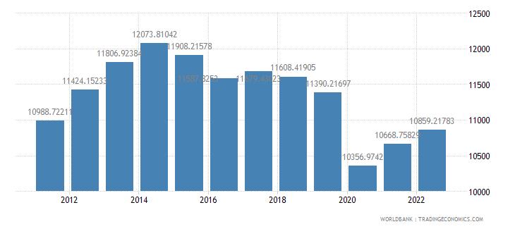 ecuador gdp per capita ppp constant 2005 international dollar wb data