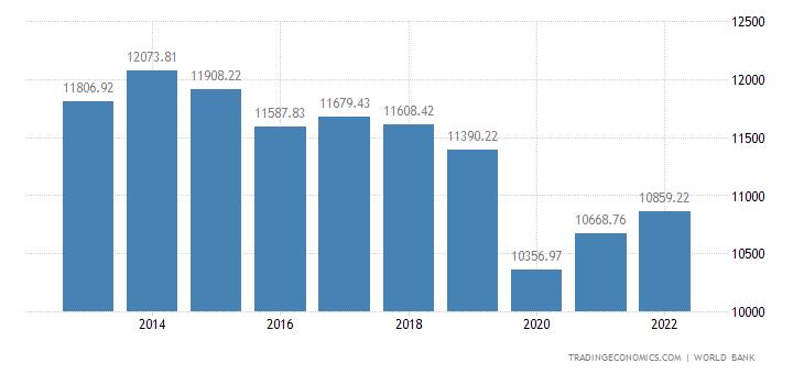 Ecuador GDP per capita PPP