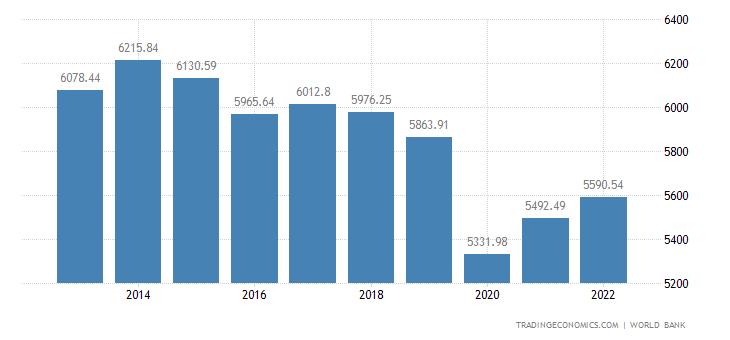 Ecuador GDP per capita
