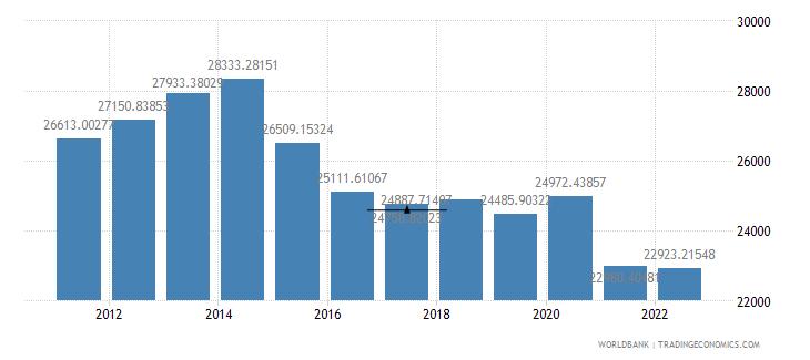 ecuador gdp per person employed constant 1990 ppp dollar wb data