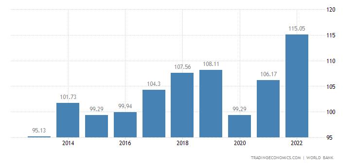 Ecuador GDP