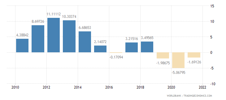 ecuador general government final consumption expenditure annual percent growth wb data