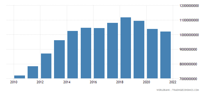 ecuador general government final consumption expenditure constant lcu wb data