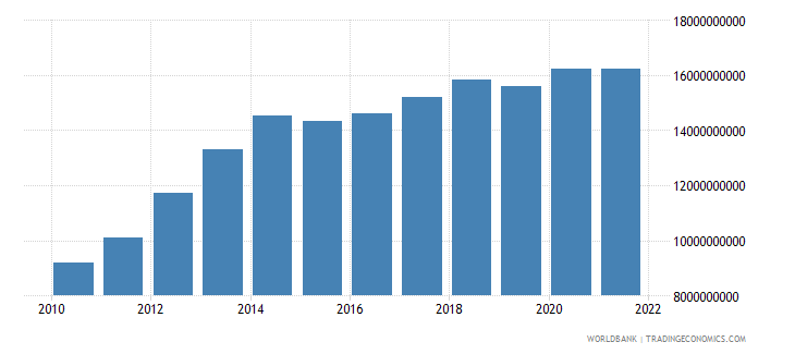 ecuador general government final consumption expenditure us dollar wb data
