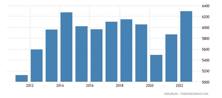 ecuador gni per capita current lcu wb data