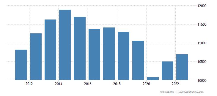 ecuador gni per capita ppp constant 2011 international $ wb data