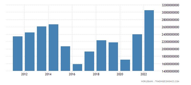 ecuador goods imports bop us dollar wb data