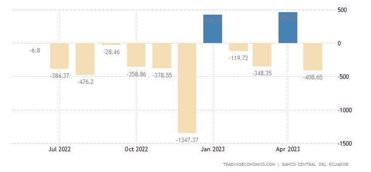 Ecuador Government Budget Value